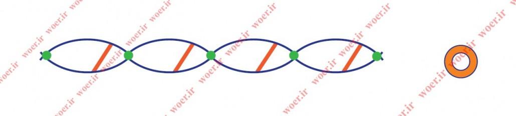 ساختار اولیه روکش حرارتی WOER