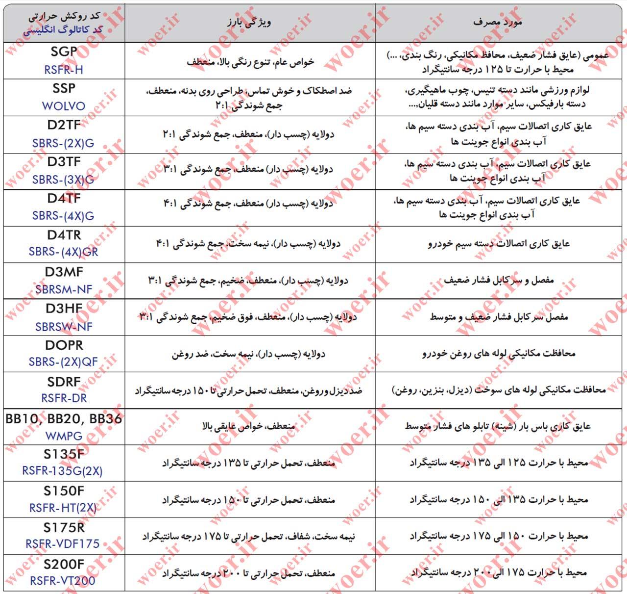 جدول انواع روکش حرارتی woer