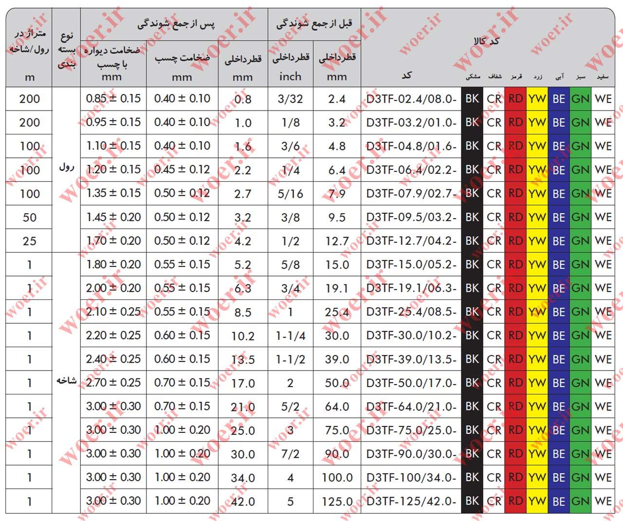 جدول سایز های روکش های حرارتی دو لایه چسب دار d3tf