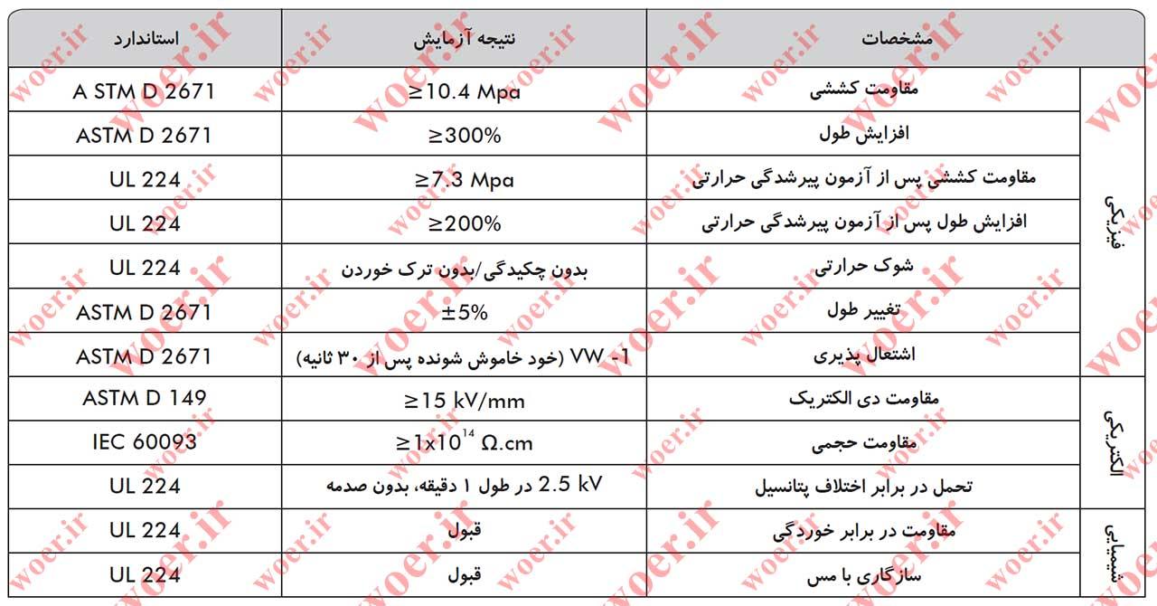 جدول مشخصات فنی روکش های حرارتی دو لایه چسب دار d3tf