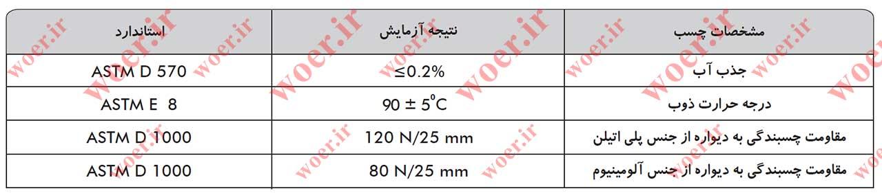 جدول مشخصات چسب روکش های حرارتی دو لایه چسب دار D4TF