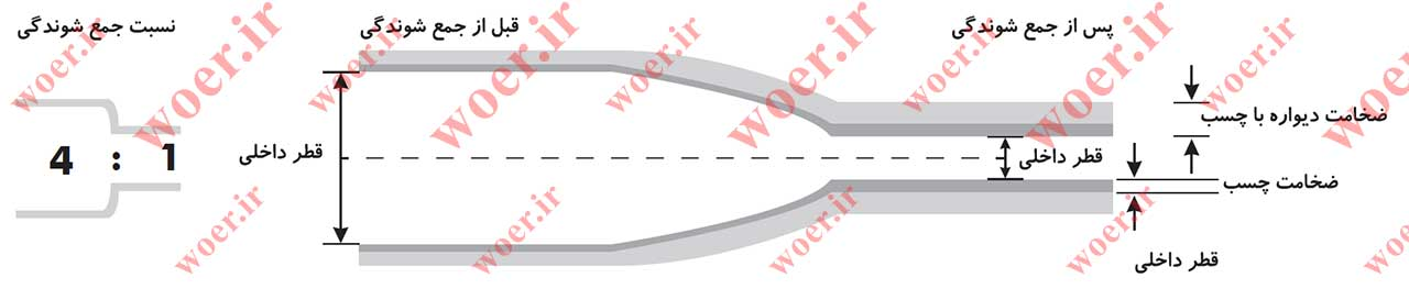نسبت جمع شوندگی روکش های حرارتی دو لایه چسب دار D4TF