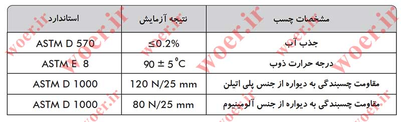 D3MFجدول مشخصات چسب روکش حرارتی دو لایه چسب-دار ضخیم